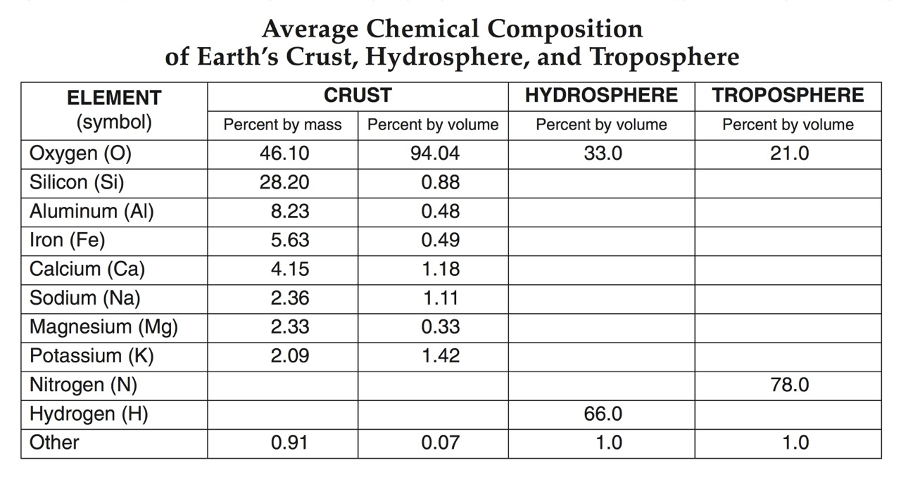 Hmxearthscience The Atmosphere