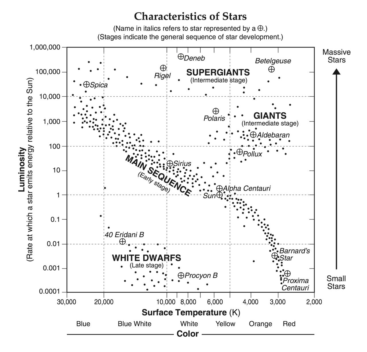 Hmxearthscience galaxies and stars characteristics of stars esrt ccuart