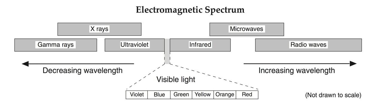 HMXEarthScience The Atmosphere – Electromagnetic Spectrum Worksheet Middle School