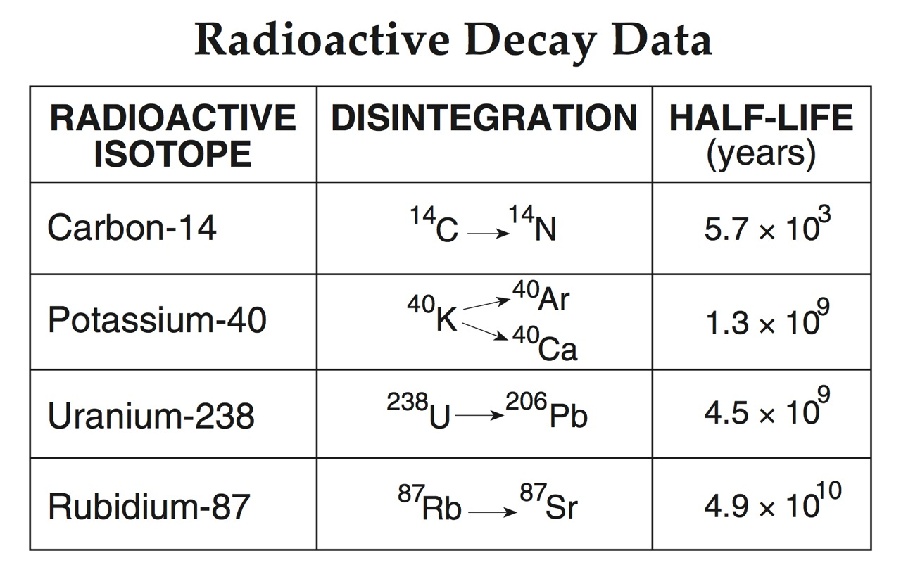 radioactive dating calculations There are two calculators in this script dealing with carbon 14 radioactive dating in the upper one, to find the percent of carbon 14 remaining after a specified number of years, enter the number of years and click on calculate.