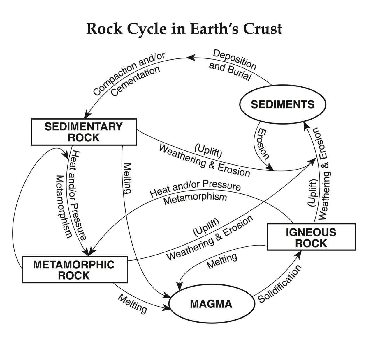 Diagram of earth science rock cycle wiring diagram regents earth science at hommocks middle school rocks and minerals rh hmxearthscience com sedimentary rock formation diagram rock cycle diagram fill in ccuart Images