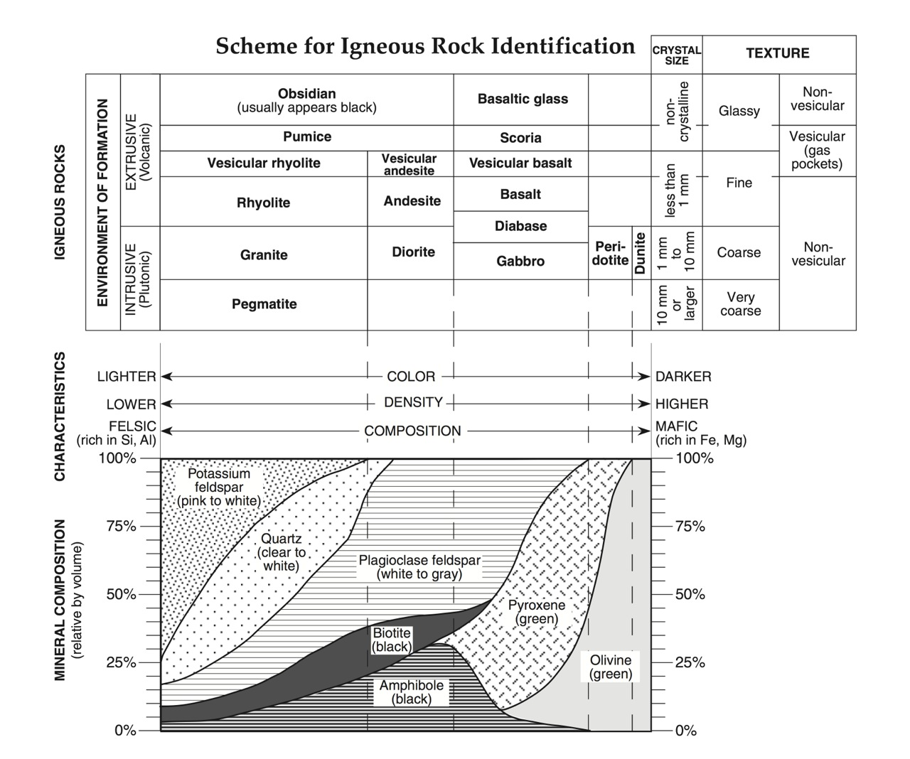worksheet Sedimentary Rock Formation Worksheet regents earth science at hommocks middle school rocks and minerals igneous esrt sedimentary esrt