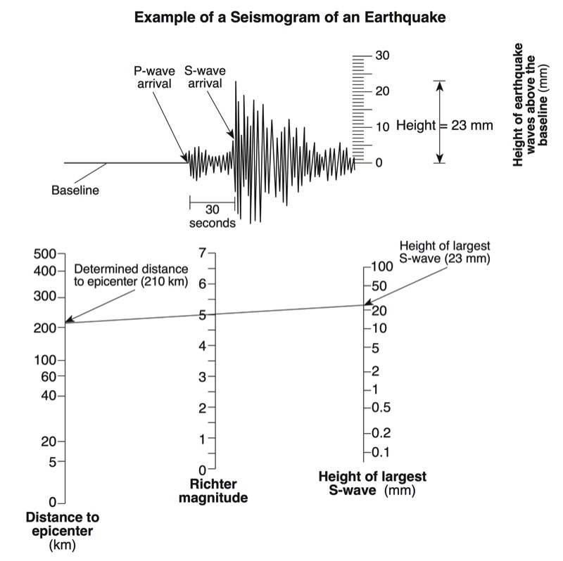Regents Earth Science At Hommocks Middle School Plate Tectonics. Worksheet. Seismogram Worksheet At Clickcart.co