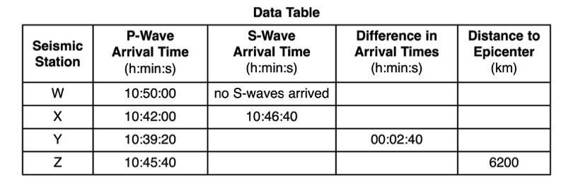 Regents Earth Science at Hommocks Middle School Plate Tectonics – Earthquake P-wave and S-wave Travel Time Worksheet